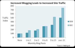 Blog Posting verses increased site traffic  Source Hubspot