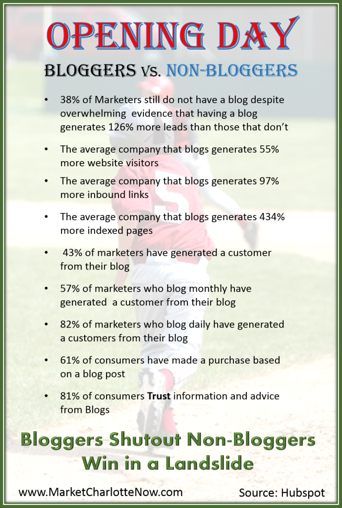 Infographic Why You Should Have a blog