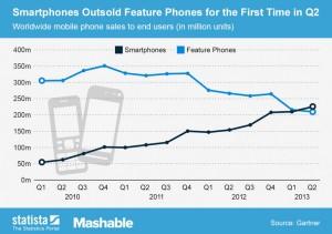 Smartphones verses Cellphone sales - Statista