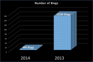 Blogs-2004-vs-2013