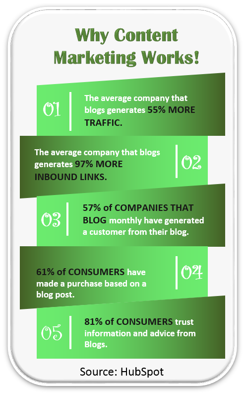 Why Content Marketing Works Infogrpahic
